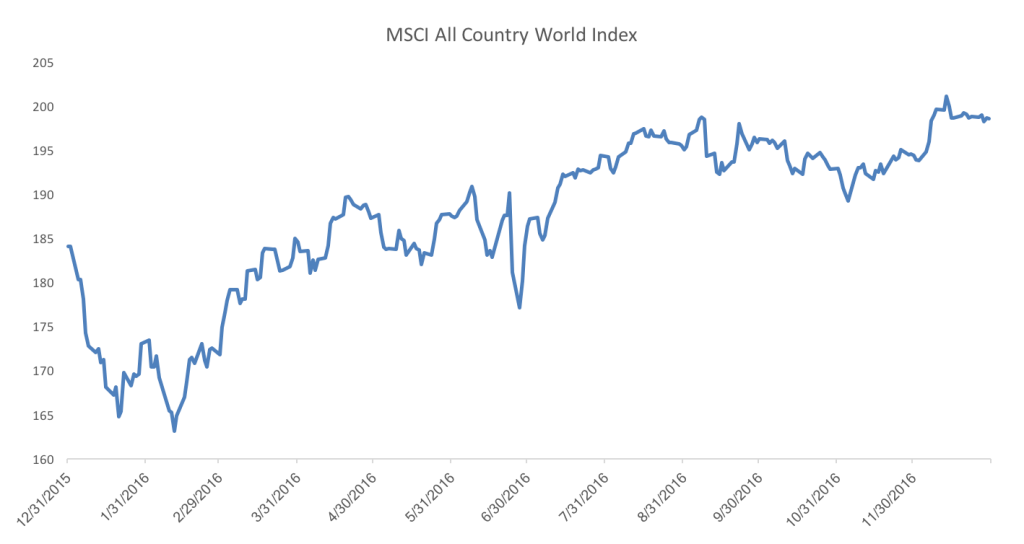 MSCI All Countries